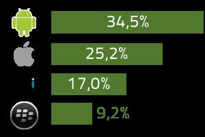 Part de marché des OS mobiles en 2012