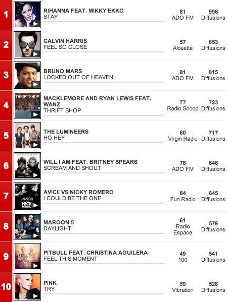 Top 10 des titres les plus diffusés en Radio à l'International