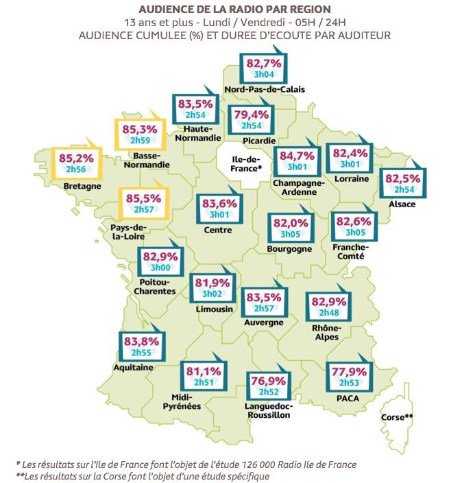 Répartition de l'audience radio en France