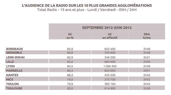 L'audience de la radio sur les 10 plus grandes agglomérations