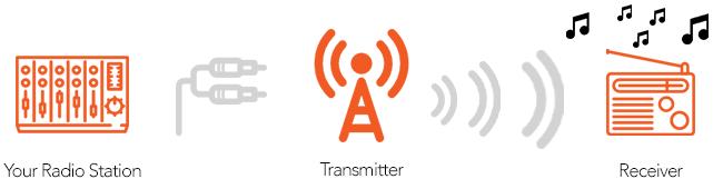 Broadcast your FM Radio Station on the Internet - RadioKing Blog